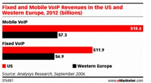 Convergence of VoIP